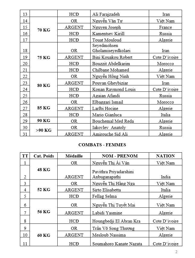 Ord CV35 Résultats ChampMond2018 p02de10