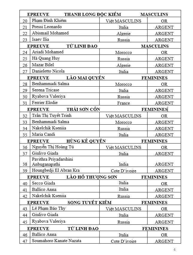 Ord CV35 Résultats ChampMond2018 p04de10